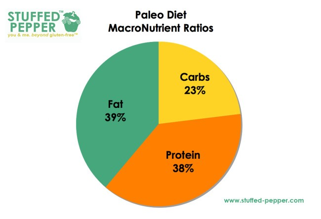 Keto Diet Macronutrient Percentage | All Articles about Ketogenic Diet