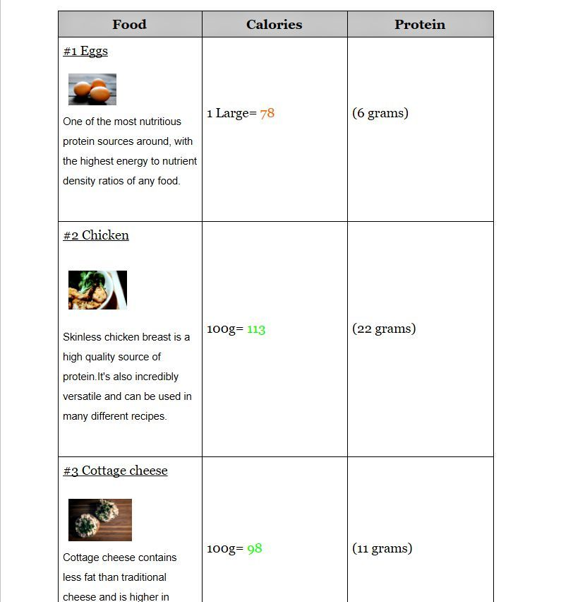 Bonus High Protein T Plan For Weight Loss Includes Food Chart